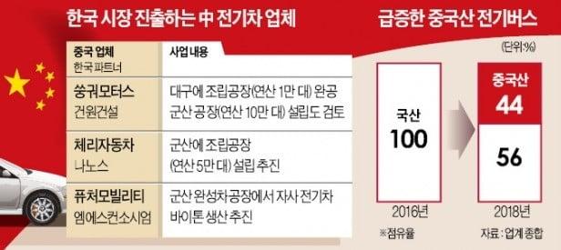 """""""韓서 전기차 생산""""…中 업체들 파상공세"""