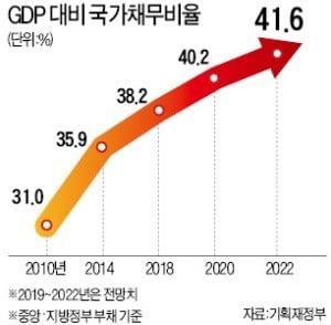 나랏빚 줄이는 OECD國…'곳간' 활짝 열겠다는 한국