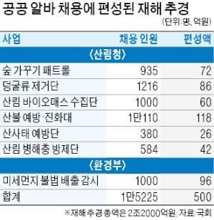 """[단독] 정부, 재해 추경에 500억 '공공 알바' 끼워넣기…한국당 """"전액 삭감"""""""
