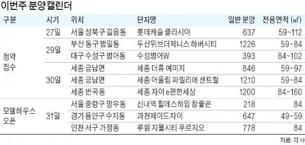 세종 동시분양…서울·대구·부산도 분양 '활기'