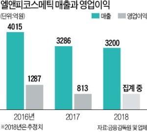 """권오섭 엘앤피코스메틱 회장 """"메디힐, 올해 IPO 지렛대 삼아 국내·외 화장품 기업 인수할 것"""""""