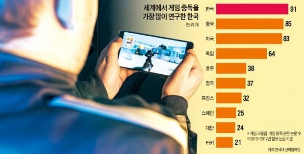 WHO '게임 중독=질병' 근거로 사용된 한국 논문