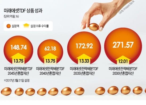 TDF 상품 2년 수익률 13.8% '선두'…개인·퇴직연금 설정액도 1위