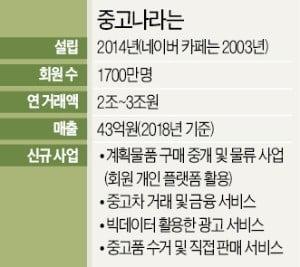 [단독] '中 골드만삭스' CICC, 중고나라에 베팅