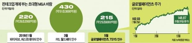美 글로벌페이먼츠, TSYS 인수…금융결제 시장 M&A 불붙었다