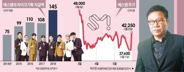 """SM, 황급히 """"배당검토""""…뿔난 주주 """"정보공개"""""""