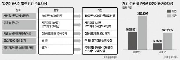 """최종구 """"침체된 파생상품 시장 살리겠다"""""""