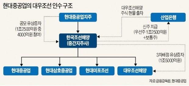 '대우조선 인수' 첫발 뗐지만…무거운 짐 싣고 닻올린 한국조선해양