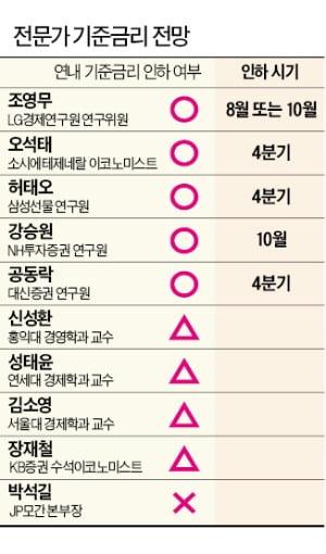 """'비둘기' 날개 편 韓銀…전문가 절반 """"4분기에 금리 인하 가능성"""""""