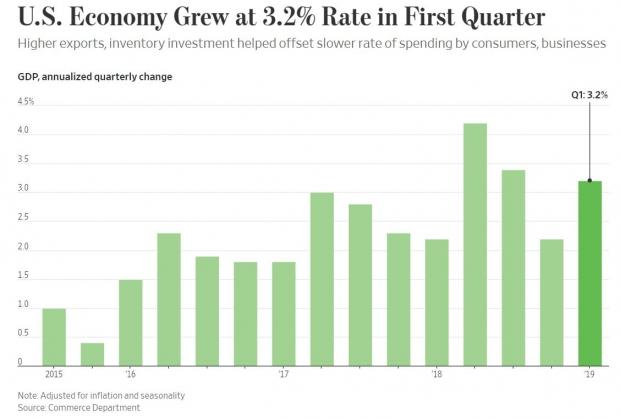 미국의 성장률