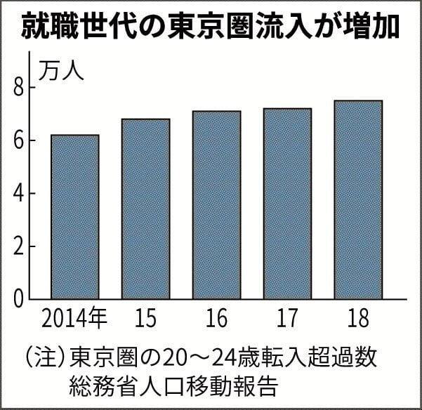 증가하고 있는 일본 청년 층의 수도권 유입 /니혼게이자이신문 홈페이지 캡쳐