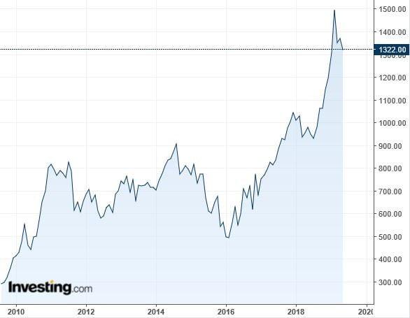 10년새 다섯 배 넘게 뛴 팔라듐 가격 (자료: 뉴욕상업거래소 팔라듐 선물 6월물, 단위: 트라이온스당 달러)