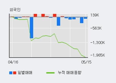 'SH에너지화학' 5% 이상 상승, 최근 3일간 기관 대량 순매수