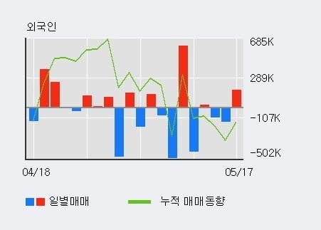 '신일산업' 5% 이상 상승, 기관 7일 연속 순매수(76.3만주)