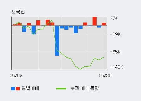 '진양산업' 5% 이상 상승, 외국인 4일 연속 순매수(4.5만주)