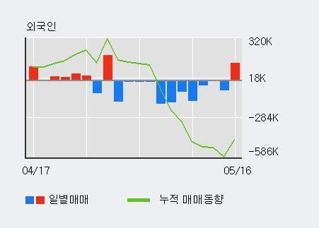 '태림포장' 5% 이상 상승, 최근 5일간 기관 대량 순매수