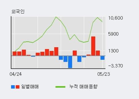 'STX' 5% 이상 상승, 기관 6일 연속 순매수(2.9만주)