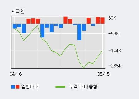'성문전자' 5% 이상 상승, 기관 3일 연속 순매수(878주)