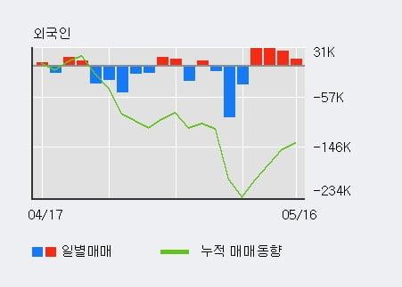'광명전기' 5% 이상 상승, 외국인, 기관 각각 4일, 8일 연속 순매수