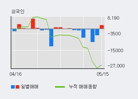 '조일알미늄' 5% 이상 상승, 기관 3일 연속 순매수(4,408주)