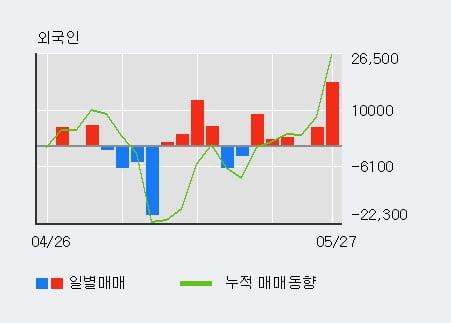 '한국콜마홀딩스' 5% 이상 상승, 주가 5일 이평선 상회, 단기·중기 이평선 역배열