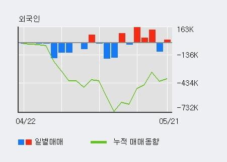'이구산업' 5% 이상 상승, 기관 3일 연속 순매수(1,894주)