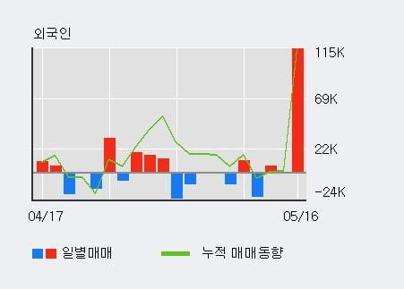 '동아지질' 5% 이상 상승, 외국인 3일 연속 순매수(12.0만주)