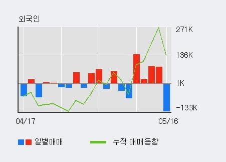 '좋은사람들' 10% 이상 상승, 주가 20일 이평선 상회, 단기·중기 이평선 역배열