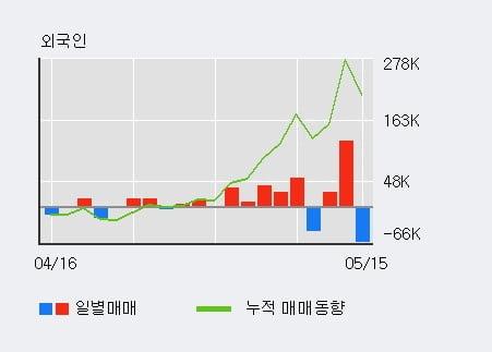 '이랜텍' 10% 이상 상승, 단기·중기 이평선 정배열로 상승세