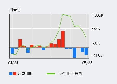 '엘비세미콘' 52주 신고가 경신, 외국인, 기관 각각 5일, 4일 연속 순매수