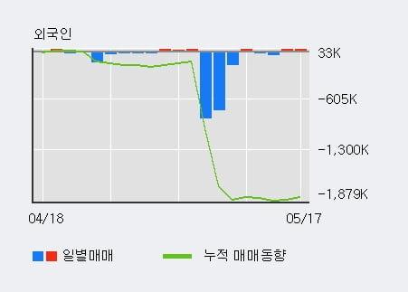 '오리엔트정공' 20% 이상 상승, 전일 외국인 대량 순매수