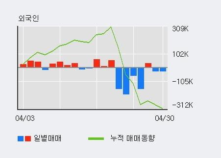 '제주반도체' 10% 이상 상승, 단기·중기 이평선 정배열로 상승세