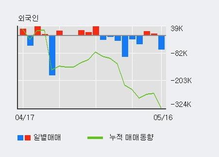 '형지엘리트' 15% 이상 상승, 기관 22일 연속 순매수(2.3만주)