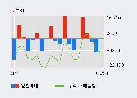'미래에셋벤처투자' 10% 이상 상승, 주가 상승세, 단기 이평선 역배열 구간