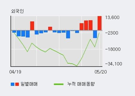 '씨큐브' 52주 신고가 경신, 주가 상승세, 단기 이평선 역배열 구간