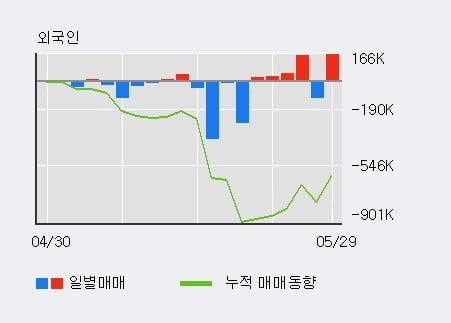 '알서포트' 10% 이상 상승, 단기·중기 이평선 정배열로 상승세