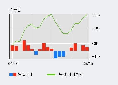 '현대공업' 10% 이상 상승, 전일 외국인 대량 순매수