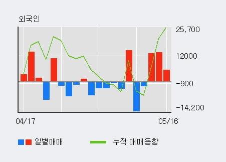 '디바이스이엔지' 10% 이상 상승, 최근 3일간 외국인 대량 순매수