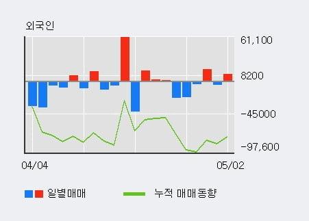 '휴마시스' 10% 이상 상승, 최근 3일간 외국인 대량 순매수