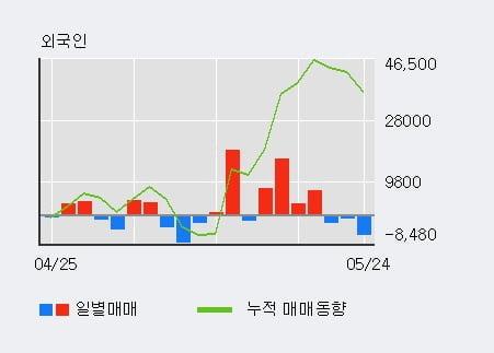 '에이치엘사이언스' 52주 신고가 경신, 기관 6일 연속 순매수(2.7만주)