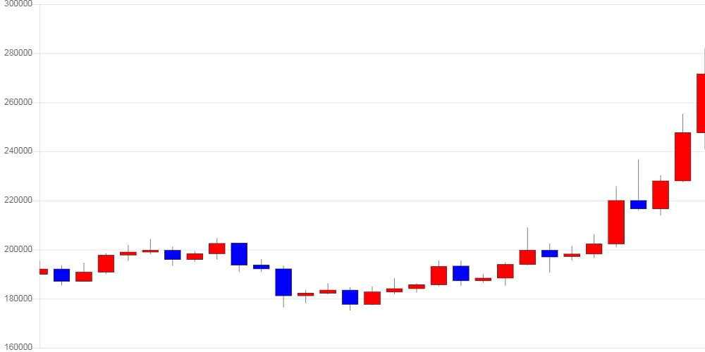 [가상화폐 뉴스] 이더리움, 전일 대비 37,400원 (15.16%) 오른 284,100원