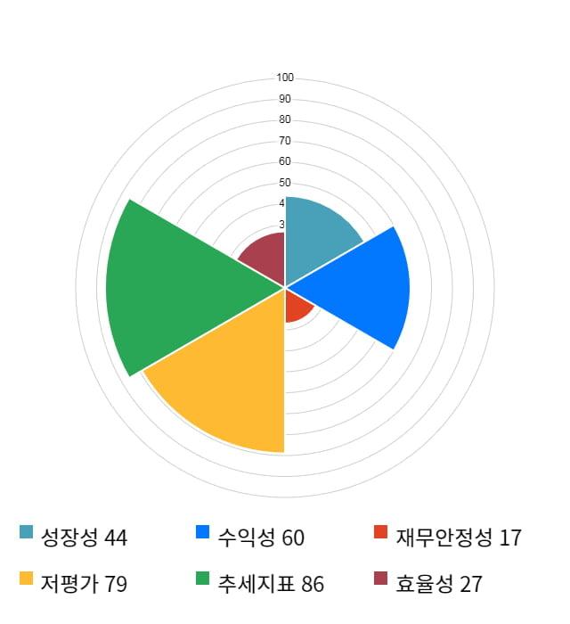 이랜텍, 24% 급등... 전일 보다 1,150원 상승한 5,900원