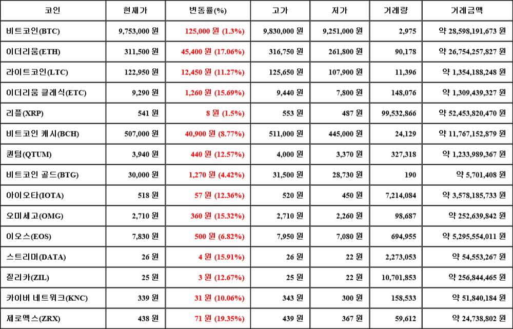 [가상화폐 뉴스] 05월 16일 10시 30분 비트코인(1.3%), 제로엑스(19.35%), 리플(1.5%)