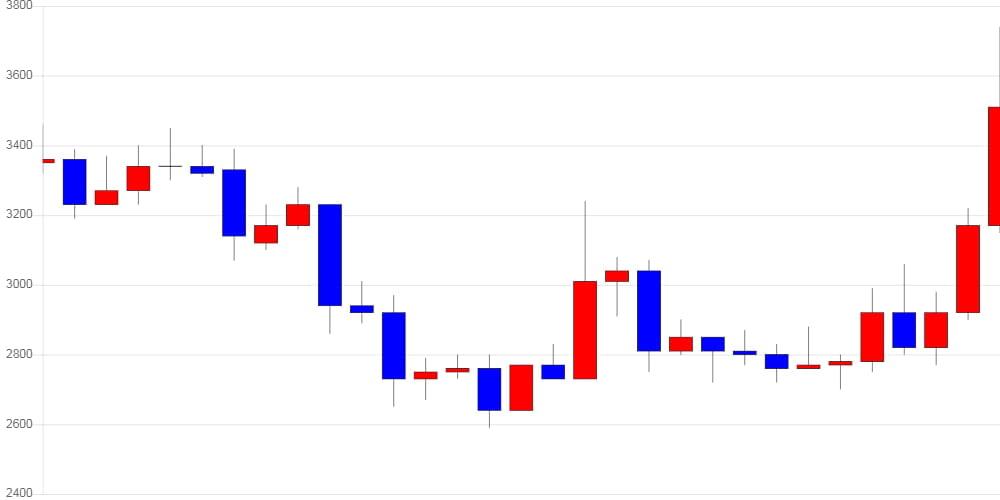 [가상화폐 뉴스] 퀀텀, 전일 대비 690원 (20.23%) 오른 4,100원