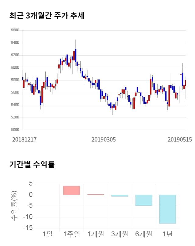에스엔텍, 전일 대비 약 5% 상승한 6,090원
