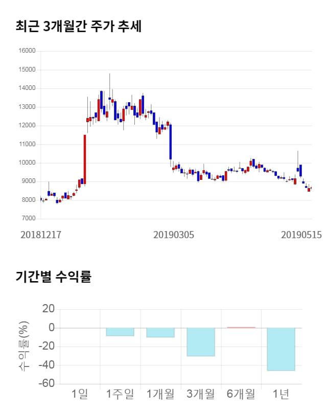 효성오앤비, 전일 대비 약 3% 상승한 8,940원