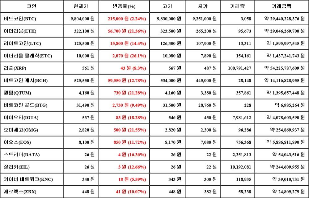 [가상화폐 뉴스] 05월 16일 12시 00분 비트코인(2.24%), 이더리움 클래식(26.1%), 카이버 네트워크(5.59%)