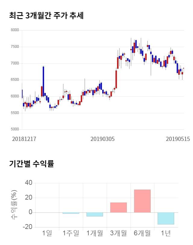 씨앤지하이테크, 전일 대비 약 6% 하락한 6,440원