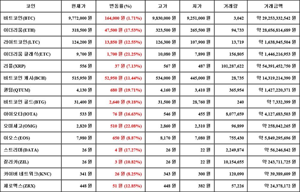 [가상화폐 뉴스] 05월 16일 12시 30분 비트코인(1.71%), 오미세고(22.08%), 리플(7.13%)