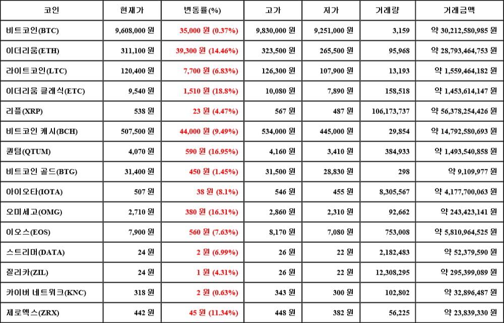 [가상화폐 뉴스] 05월 16일 13시 30분 비트코인(0.37%), 이더리움 클래식(18.8%), 카이버 네트워크(0.63%)